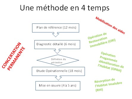 une methode en